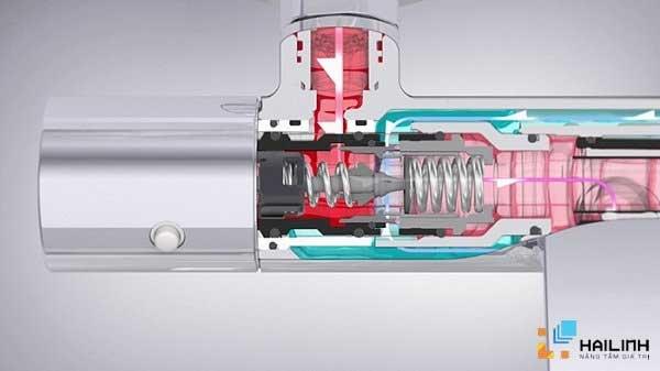 công nghệ điều chỉnh nhiệt độ SAFETY THERMO